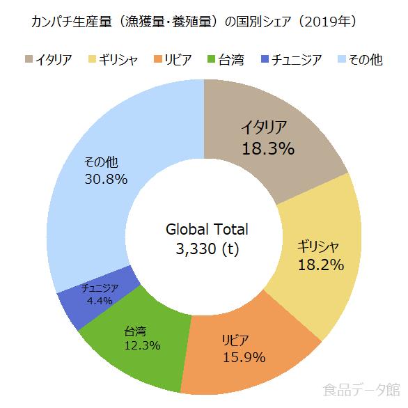 世界のカンパチ生産量の割合グラフ2019年