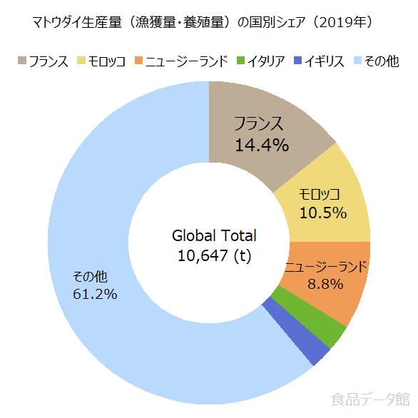 世界のマトウダイ生産量の割合グラフ2019年