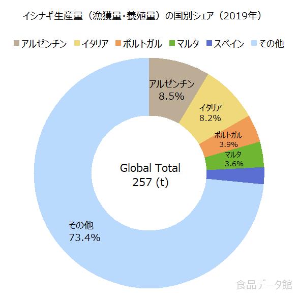 世界のイシナギ生産量の割合グラフ2019年