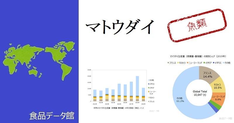 世界のマトウダイ生産量ランキングのアイキャッチ