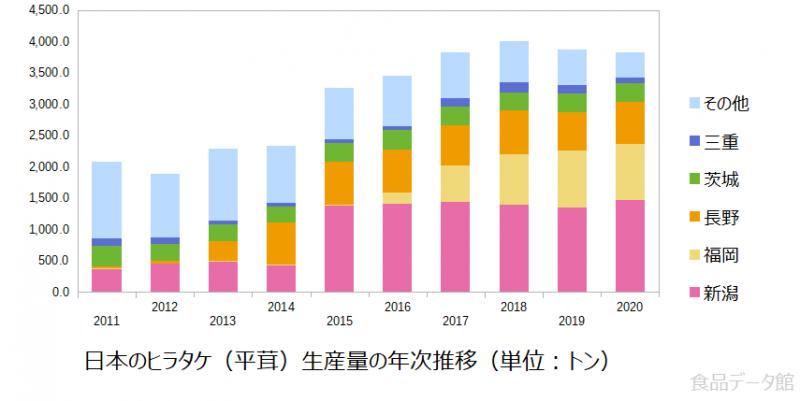日本のヒラタケ(平茸)生産量の推移グラフ2020年まで
