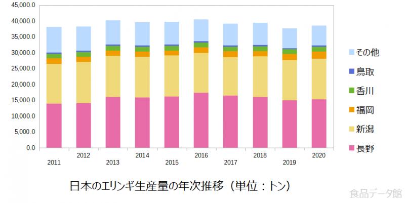 日本のエリンギ生産量の推移グラフ2020年まで
