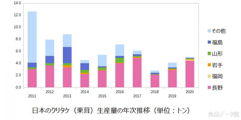日本のクリタケ(栗茸)生産量の推移グラフ2020年まで