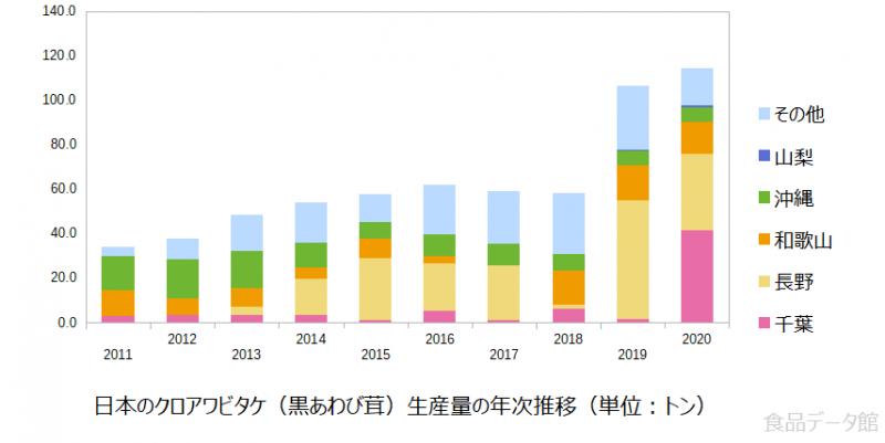 日本のクロアワビタケ(黒あわび茸)生産量の推移グラフ2020年まで