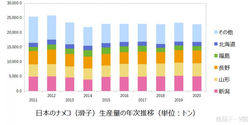 日本のナメコ(滑子)生産量の推移グラフ2020年まで