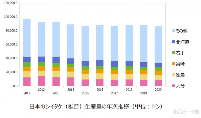 日本のシイタケ(椎茸)生産量の推移グラフ2020年まで