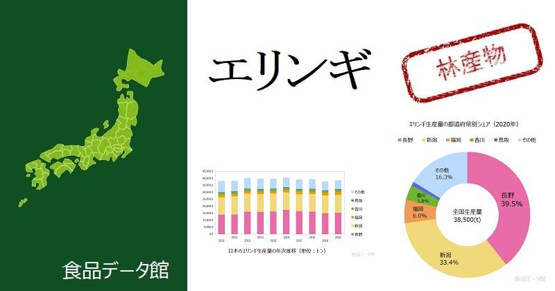 日本のエリンギ生産量ランキングのアイキャッチ