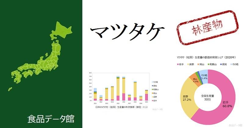 日本のマツタケ(松茸)生産量ランキングのアイキャッチ