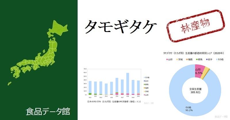 日本のタモギタケ(たもぎ茸)生産量ランキングのアイキャッチ