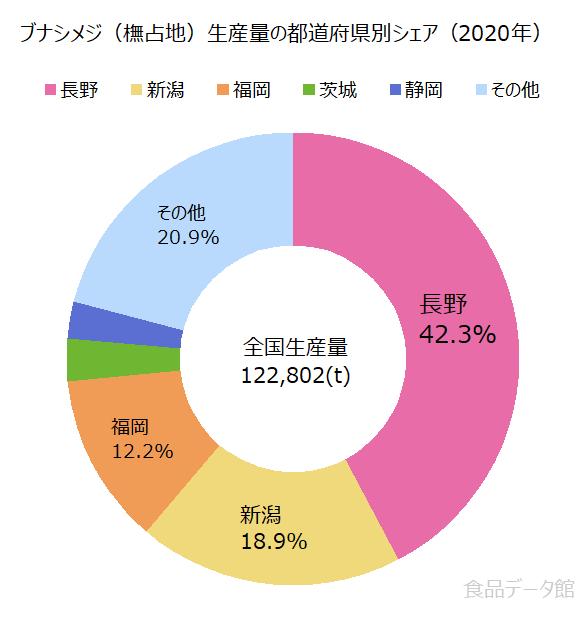 日本のブナシメジ(橅占地)生産量の割合グラフ2020年