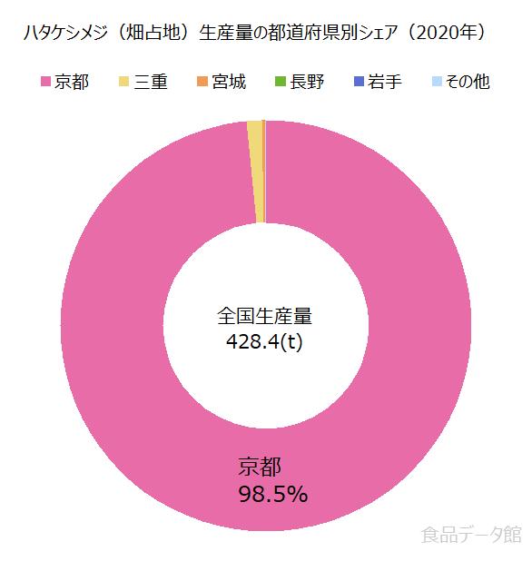 日本のハタケシメジ(畑占地)生産量の割合グラフ2020年