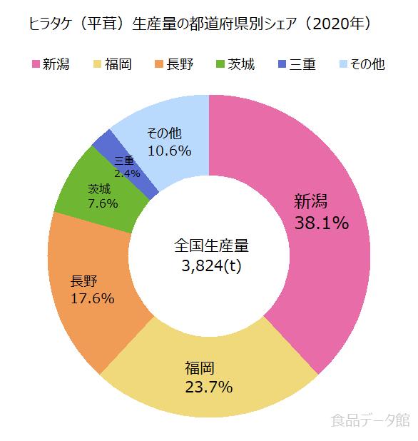 日本のヒラタケ(平茸)生産量の割合グラフ2020年
