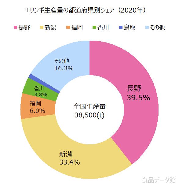 日本のエリンギ生産量の割合グラフ2020年