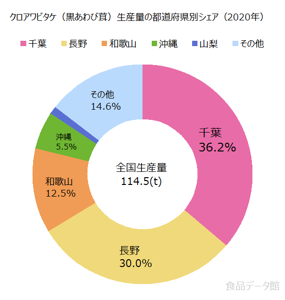 日本のクロアワビタケ(黒あわび茸)生産量の割合グラフ2020年