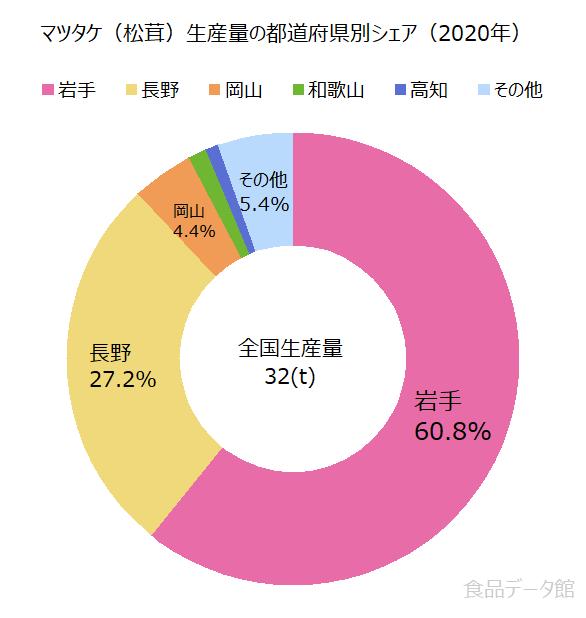 日本のマツタケ(松茸)生産量の割合グラフ2020年