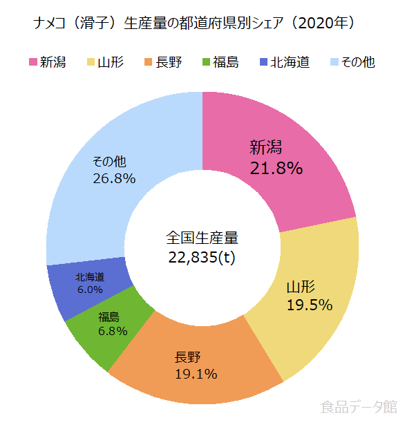 日本のナメコ(滑子)生産量の割合グラフ2020年