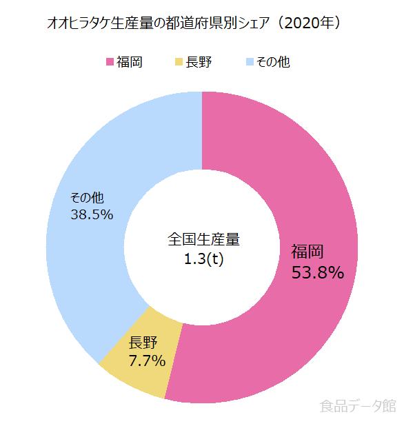 日本のオオヒラタケ生産量の割合グラフ2020年