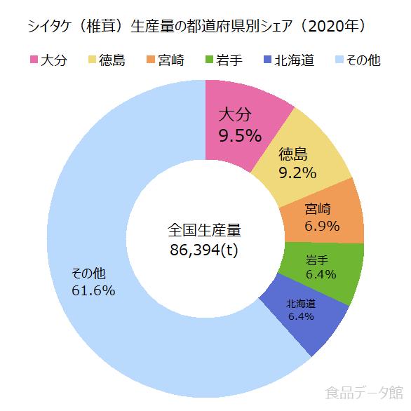 日本のシイタケ(椎茸)生産量の割合グラフ2020年