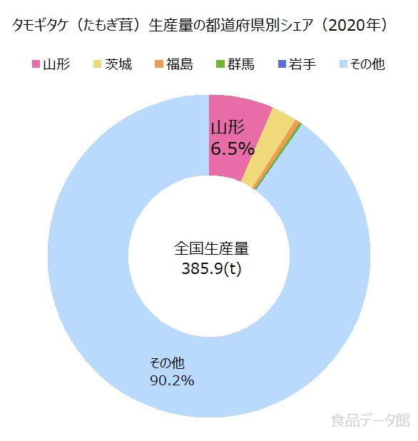 日本のタモギタケ(たもぎ茸)生産量の割合グラフ2020年