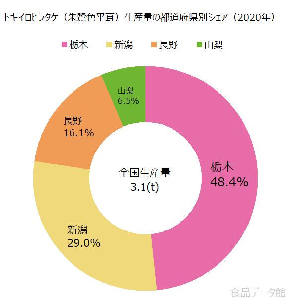 日本のトキイロヒラタケ(朱鷺色平茸)生産量の割合グラフ2020年