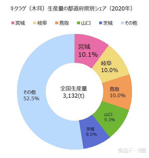 日本のキクラゲ(木耳)生産量の割合グラフ2020年